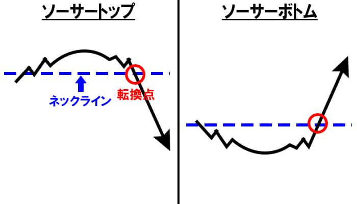 チャートパターン
